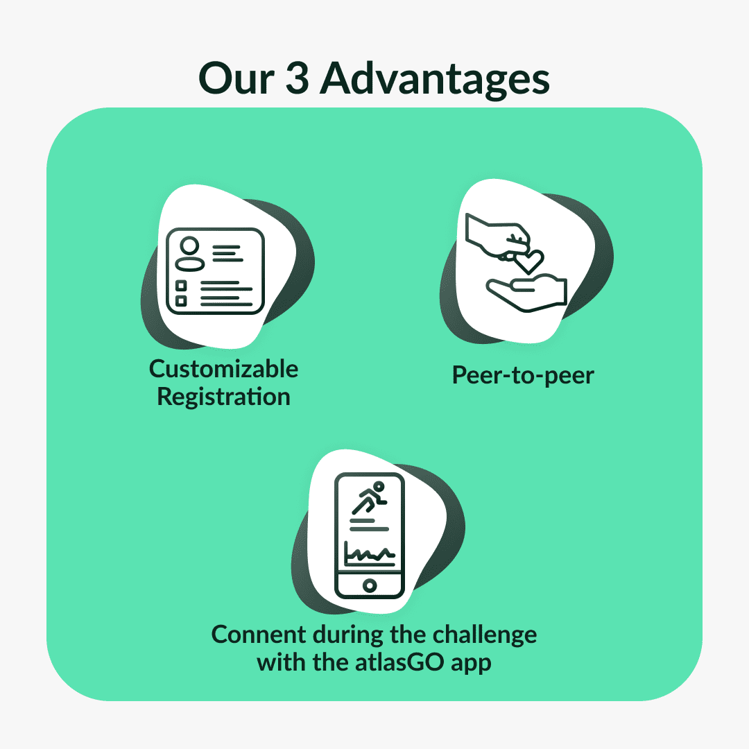 slide image of atlasGO three advantages for the Employee Engagement Challenge. they are registration page, peer-to-peer, and the app that keeps people connected.